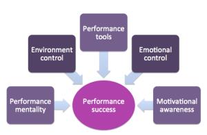PiM Performance Model