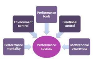 PiM Performance Model