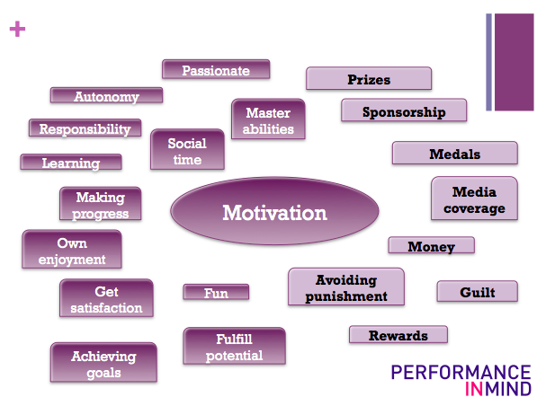 Max out your motivation… – Performance in Mind